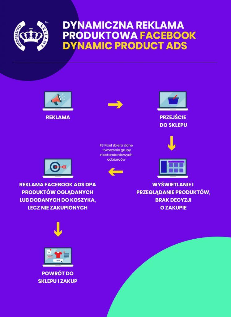 grafika opisująca działanie dynamicznej reklamy produktowej