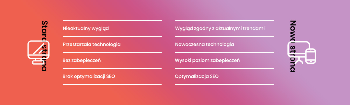 Grafika przedstawiająca porównanie aspektów technicznych starych i nowych stron internetowych